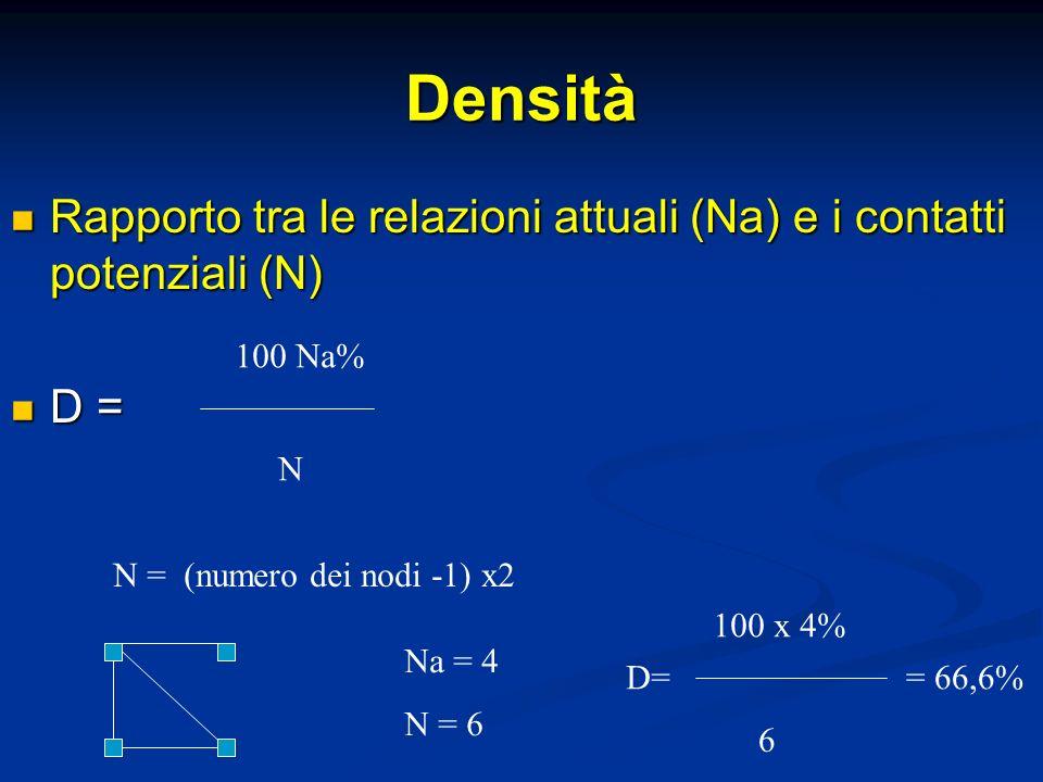 Densità Rapporto tra le relazioni attuali (Na) e i contatti potenziali (N) D = 100 Na% N. N = (numero dei nodi -1) x2.