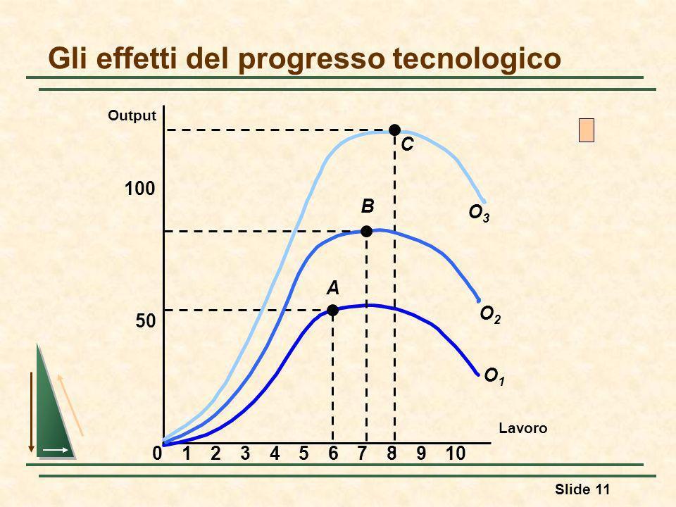 Gli effetti del progresso tecnologico