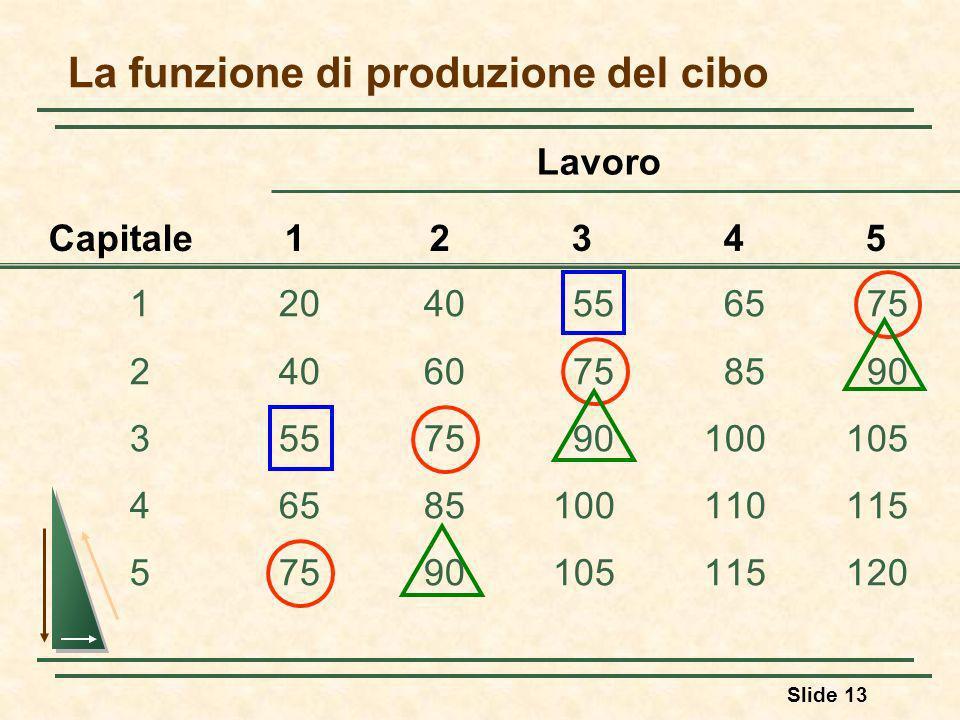 La funzione di produzione del cibo