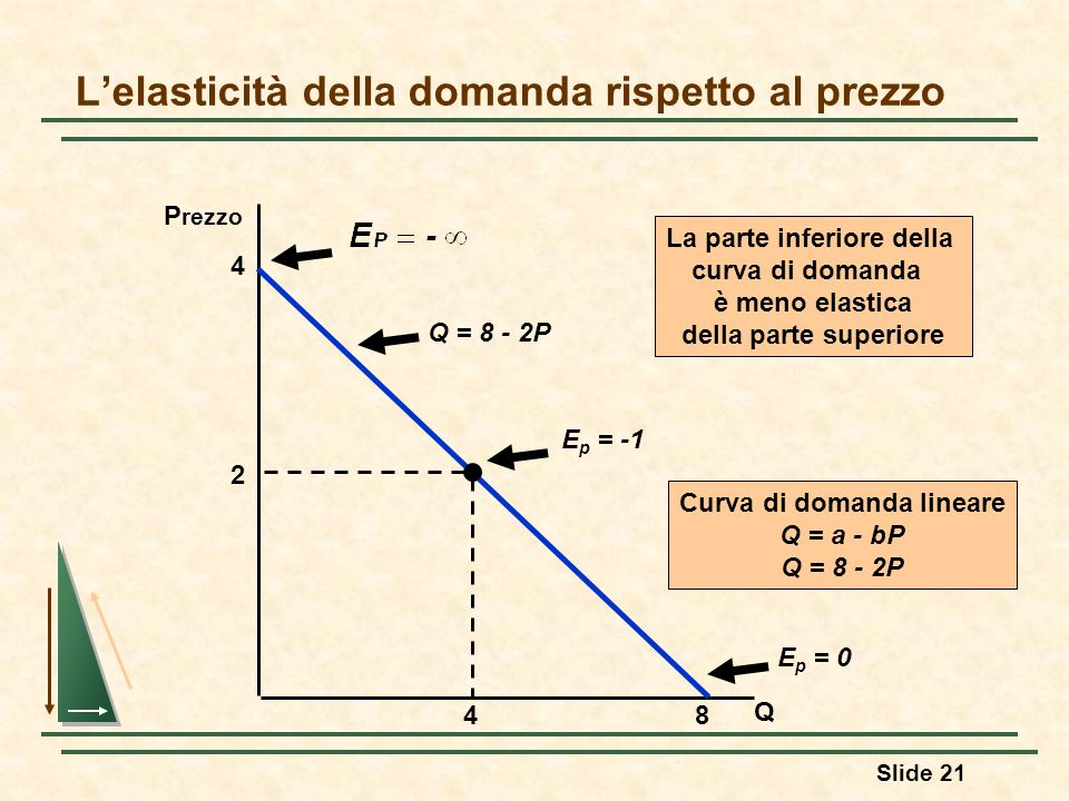 L'elasticità della domanda rispetto al prezzo