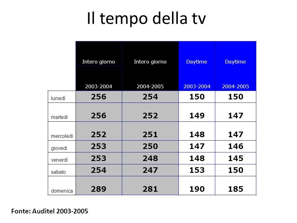 Il tempo della tv Intero giorno. Daytime. 2003-2004. 2004-2005. lunedì. 256. 254. 150. martedì.