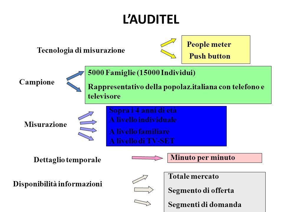 L'AUDITEL People meter Tecnologia di misurazione Push button