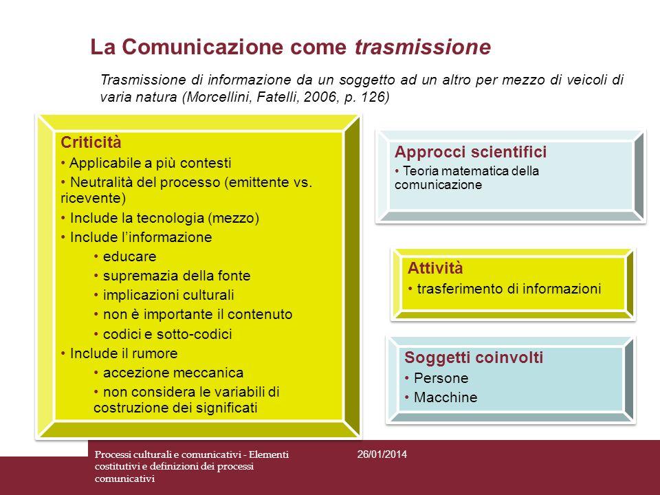 La Comunicazione come trasmissione