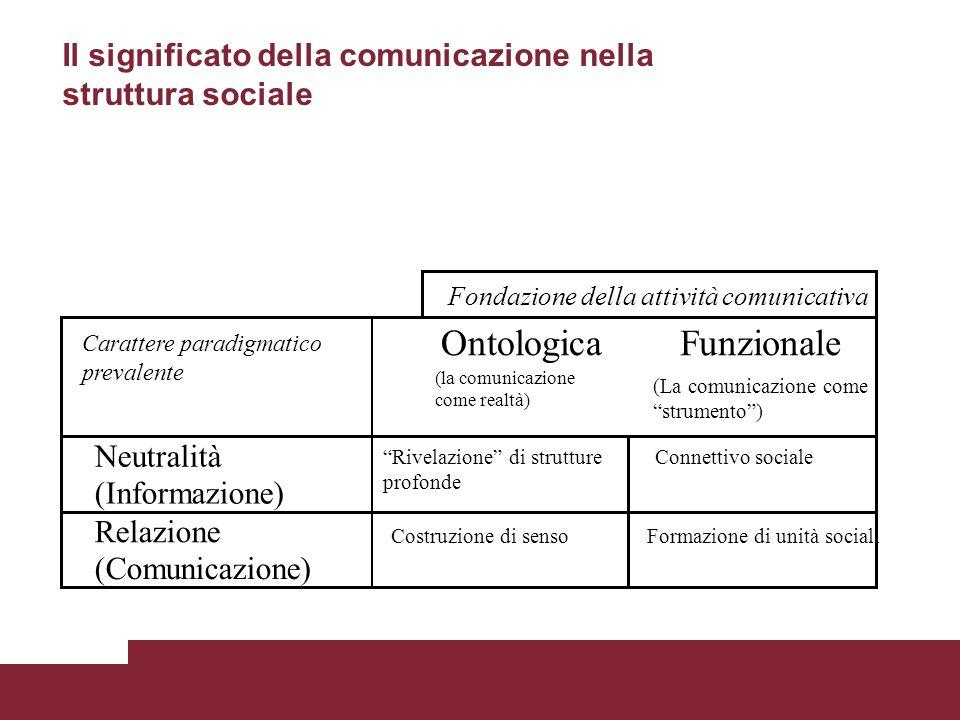 Ontologica Funzionale