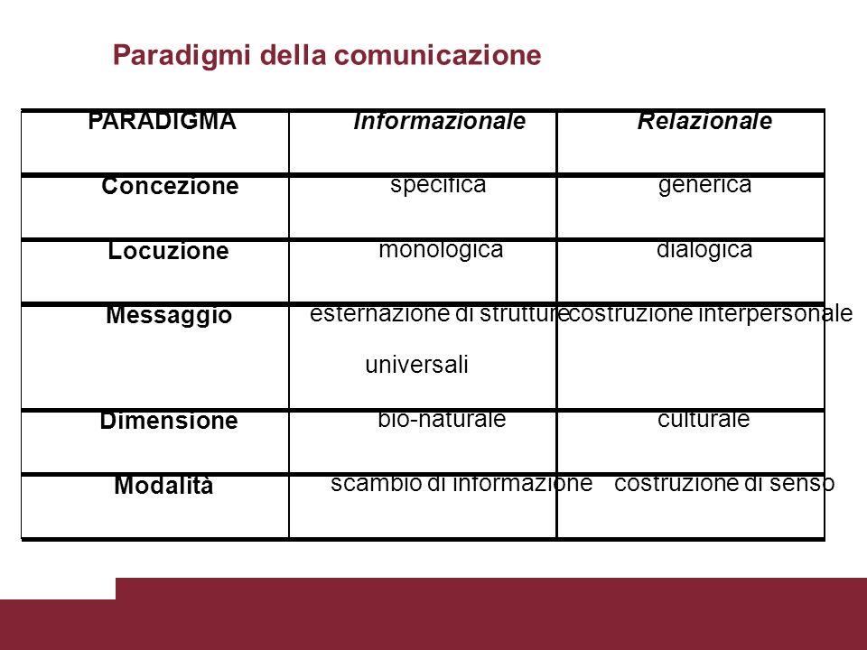 Paradigmi della comunicazione