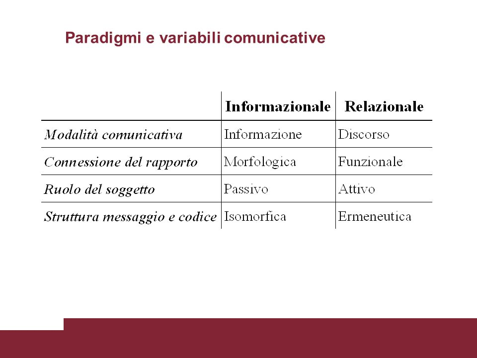 Paradigmi e variabili comunicative