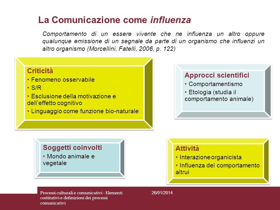 La Comunicazione come influenza