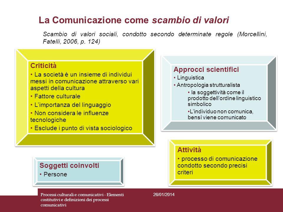 La Comunicazione come scambio di valori