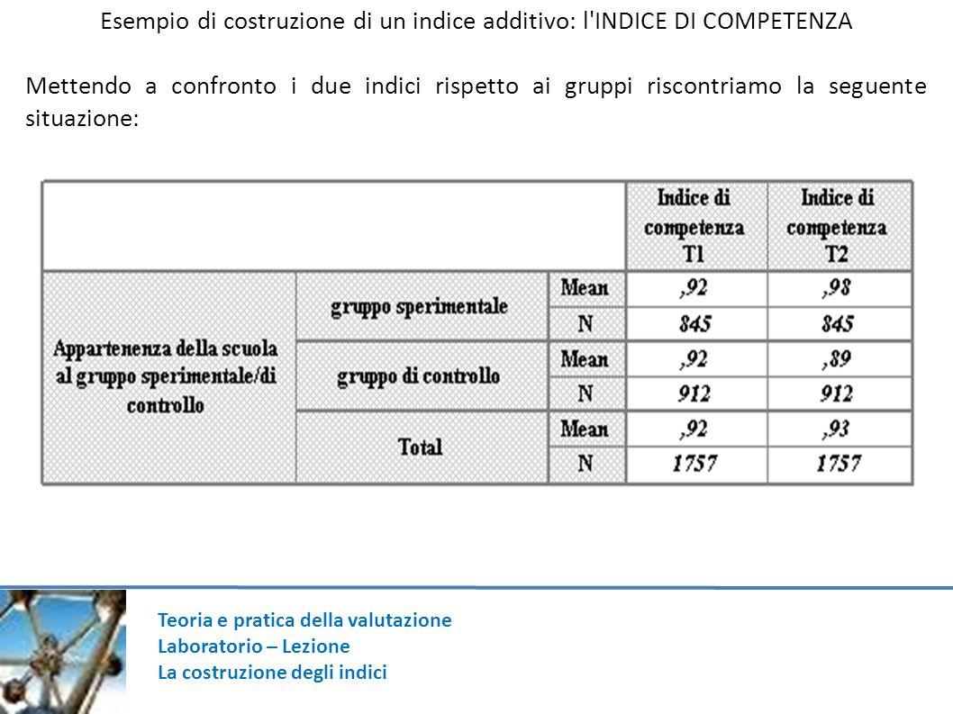 Esempio di costruzione di un indice additivo: l INDICE DI COMPETENZA