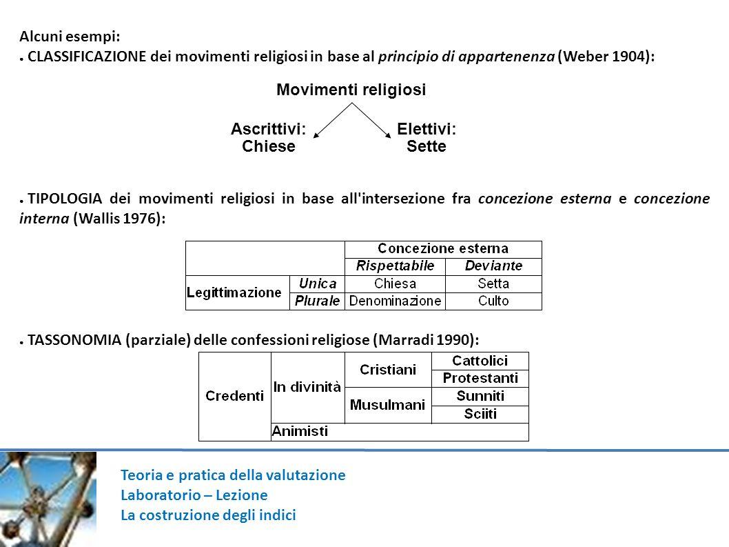 1414 Alcuni esempi: CLASSIFICAZIONE dei movimenti religiosi in base al principio di appartenenza (Weber 1904):