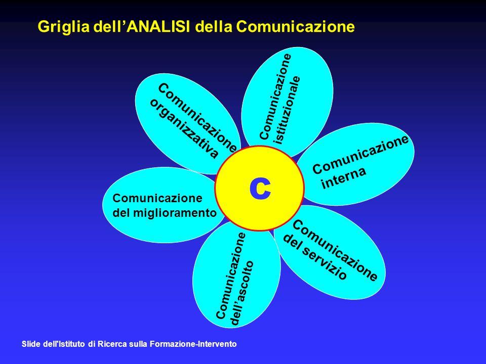 C Griglia dell'ANALISI della Comunicazione Comunicazione organizzativa