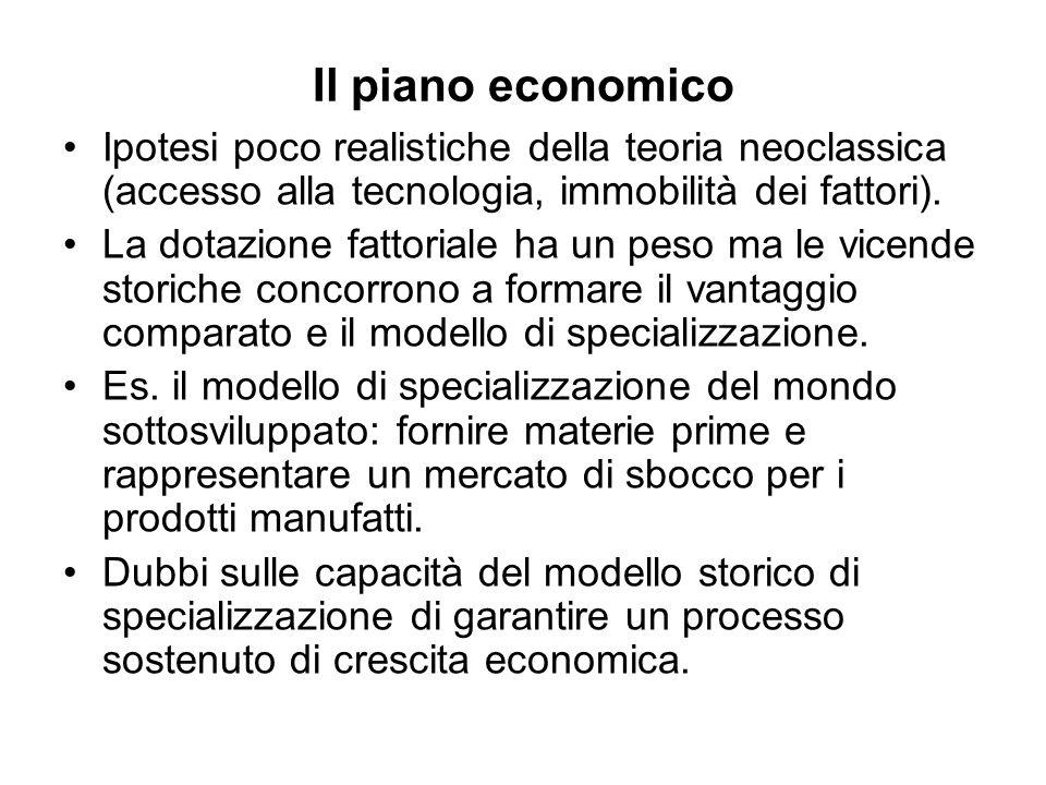 Il piano economico Ipotesi poco realistiche della teoria neoclassica (accesso alla tecnologia, immobilità dei fattori).