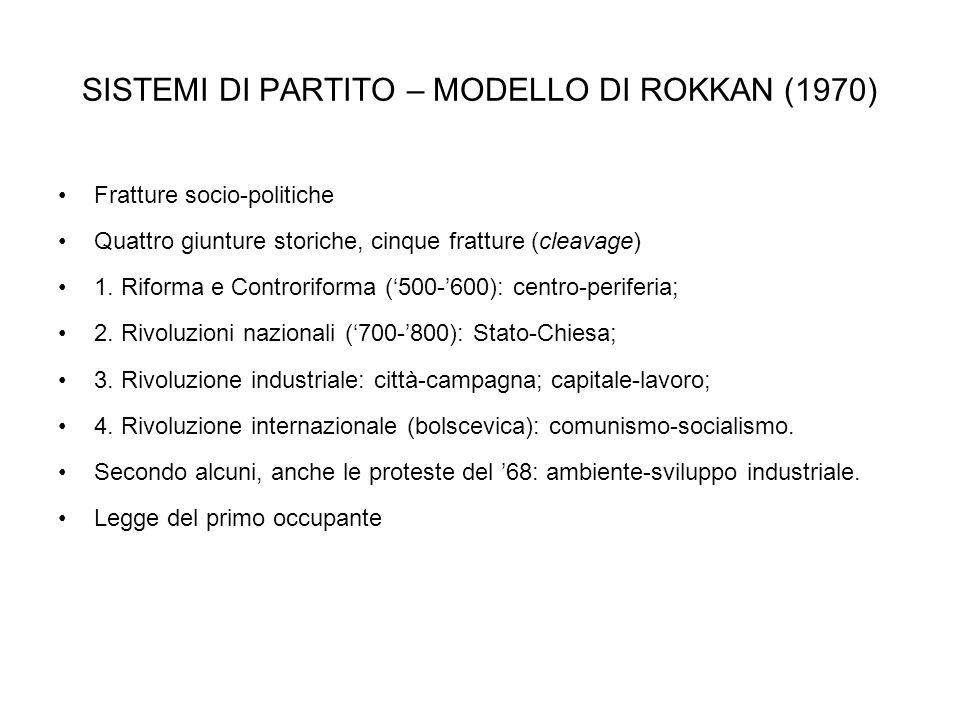 SISTEMI DI PARTITO – MODELLO DI ROKKAN (1970)