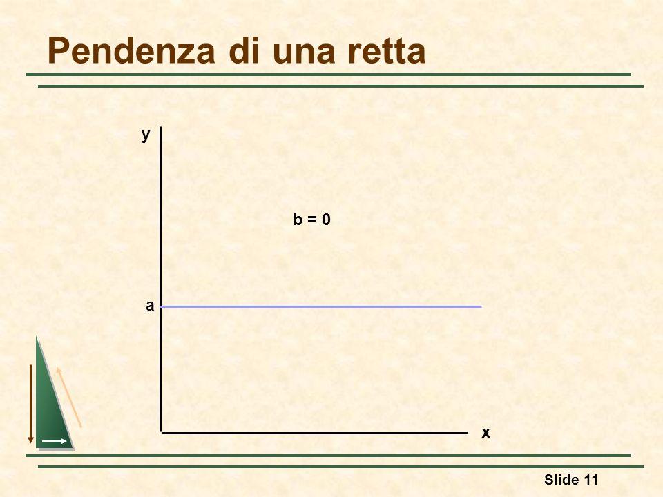 Pendenza di una retta y b = 0 a x 14