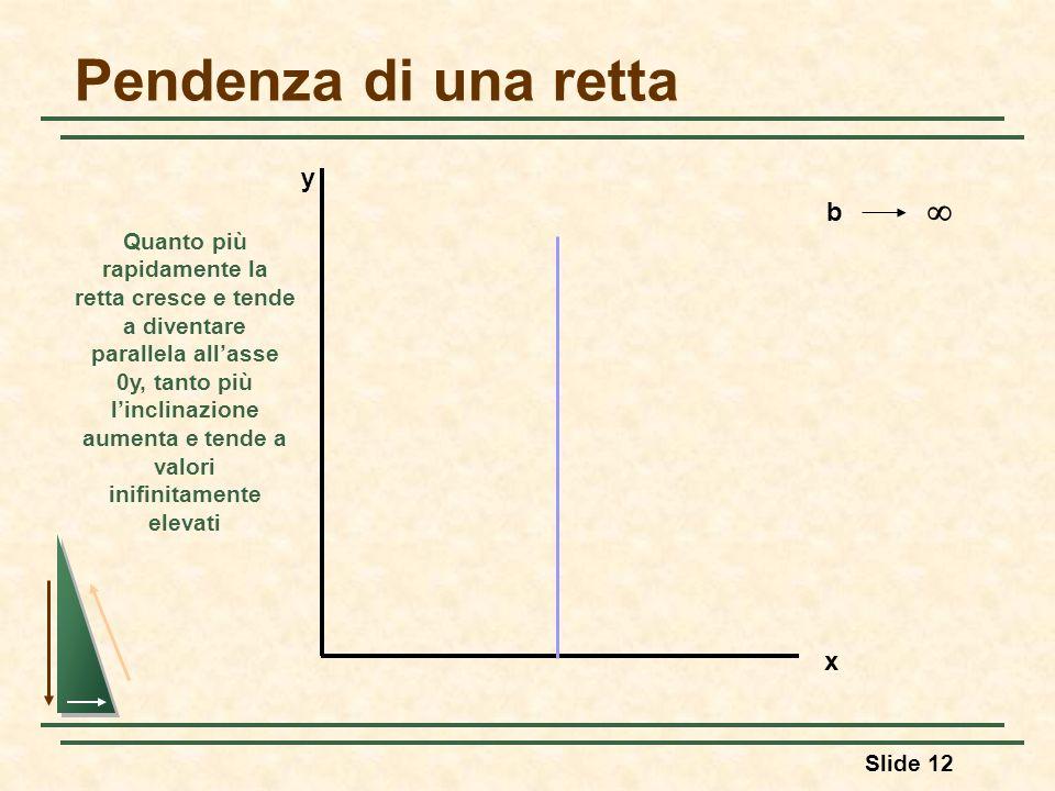 Pendenza di una retta  y b x