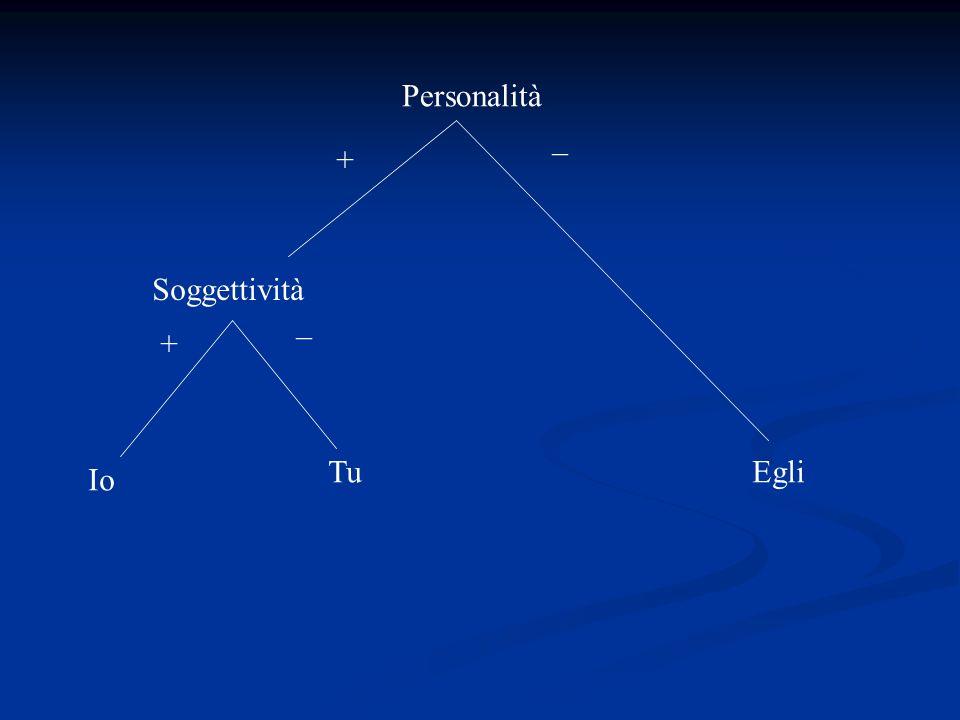 Personalità – + Soggettività – + Tu Egli Io