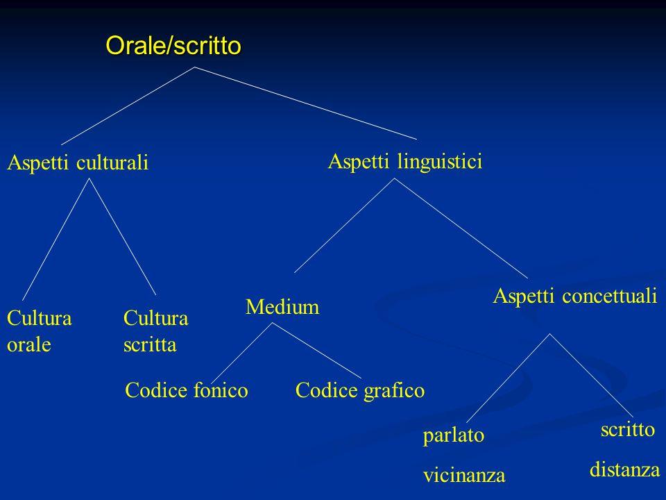 Orale/scritto Aspetti culturali Aspetti linguistici
