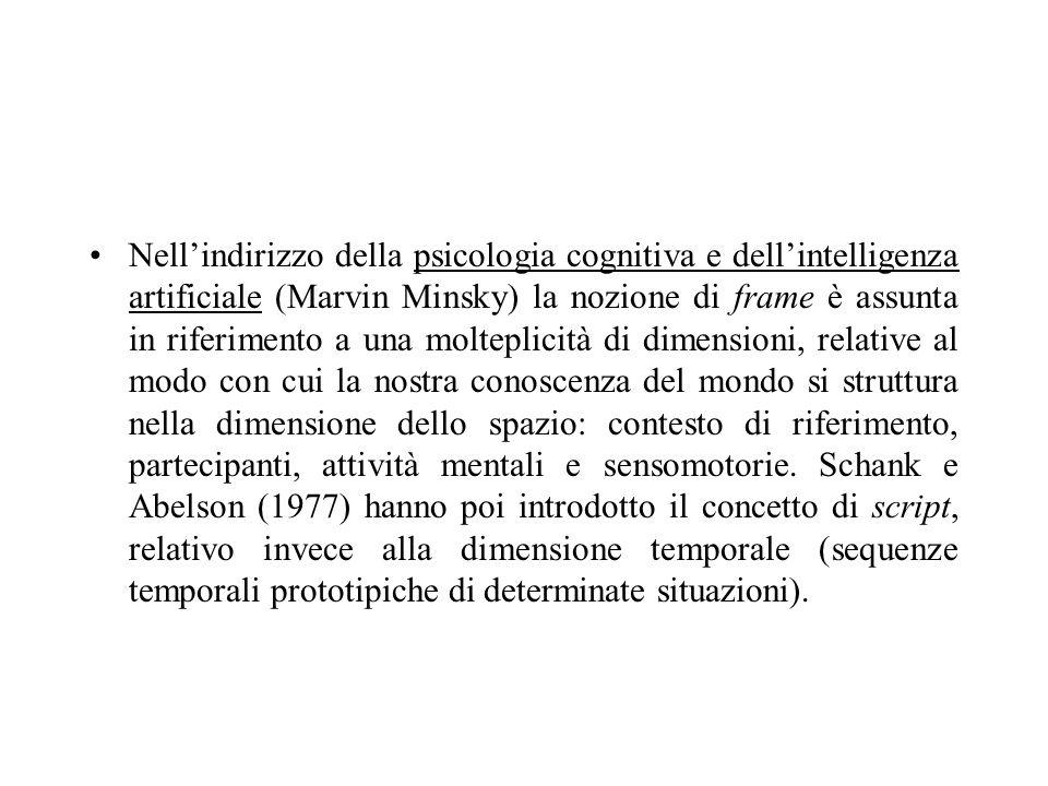 Nell'indirizzo della psicologia cognitiva e dell'intelligenza artificiale (Marvin Minsky) la nozione di frame è assunta in riferimento a una molteplicità di dimensioni, relative al modo con cui la nostra conoscenza del mondo si struttura nella dimensione dello spazio: contesto di riferimento, partecipanti, attività mentali e sensomotorie.