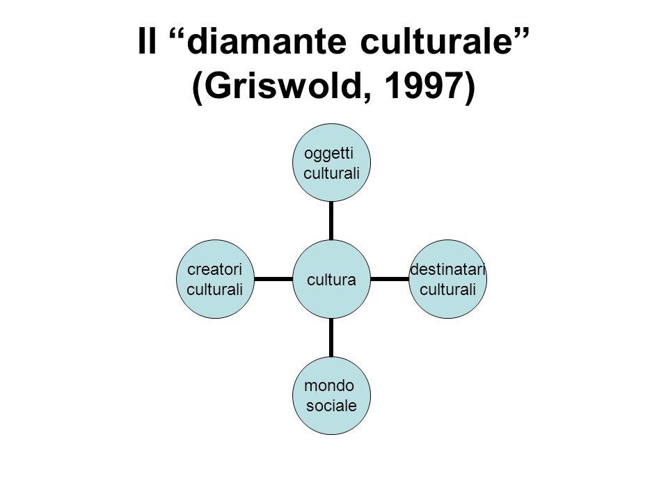 Il diamante culturale (Griswold, 1997)
