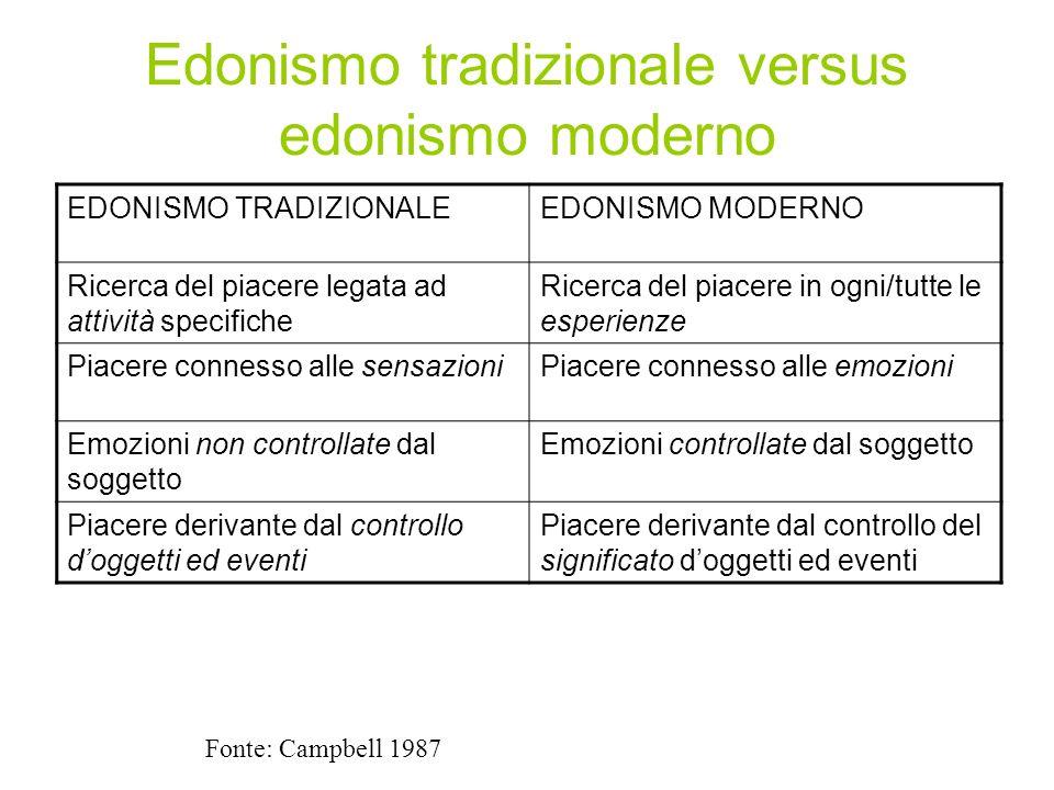 Edonismo tradizionale versus edonismo moderno