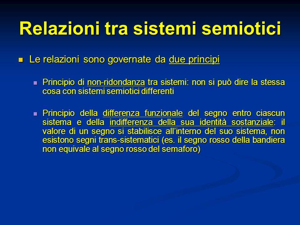 Relazioni tra sistemi semiotici