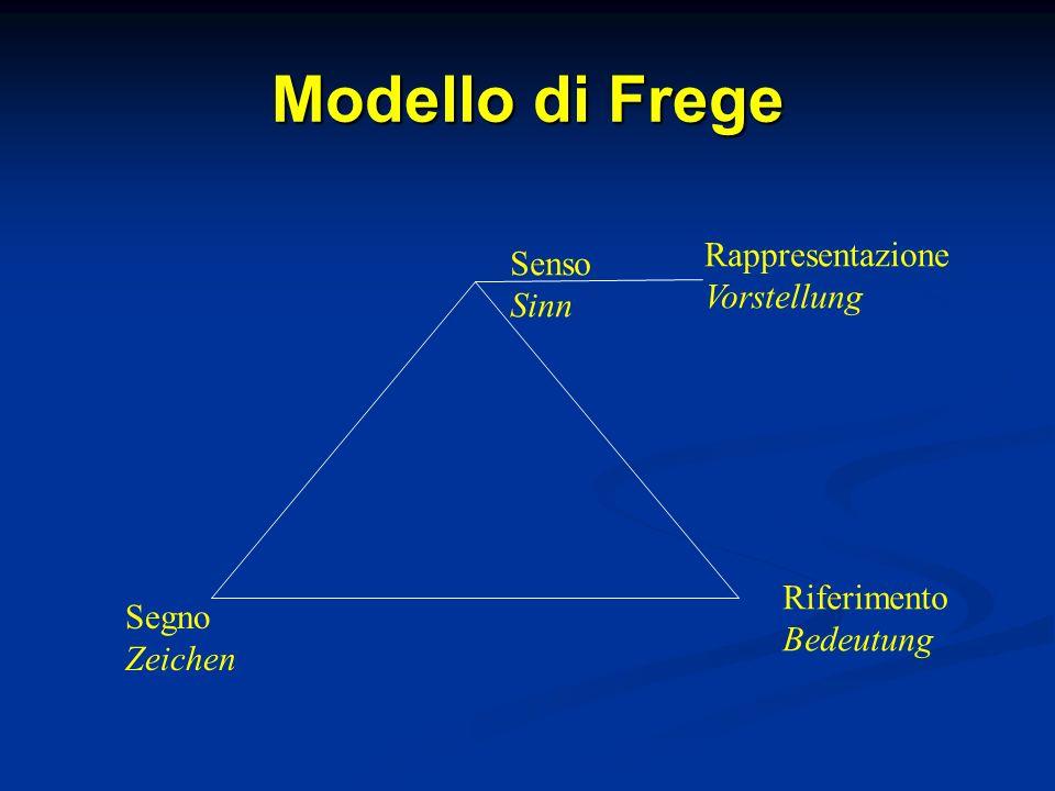 Modello di Frege Rappresentazione Senso Vorstellung Sinn Riferimento