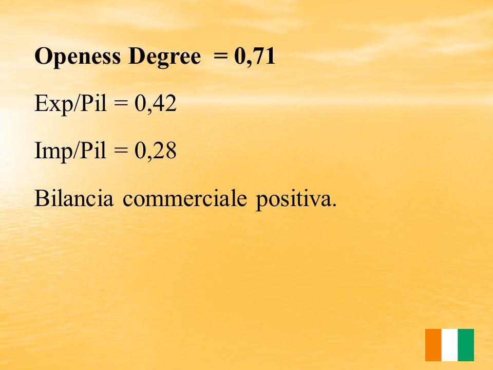 Openess Degree = 0,71 Exp/Pil = 0,42 Imp/Pil = 0,28 Bilancia commerciale positiva.