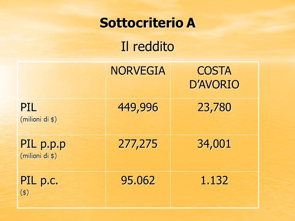 Sottocriterio A Il reddito NORVEGIA COSTA D'AVORIO PIL 449,996 23,780