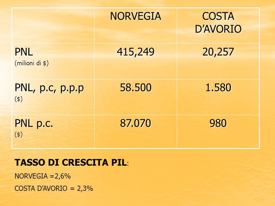 NORVEGIA COSTA D'AVORIO PNL 415,249 20,257 PNL, p.c, p.p.p 58.500