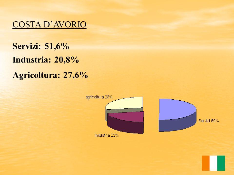 COSTA D'AVORIO Servizi: 51,6% Industria: 20,8% Agricoltura: 27,6%