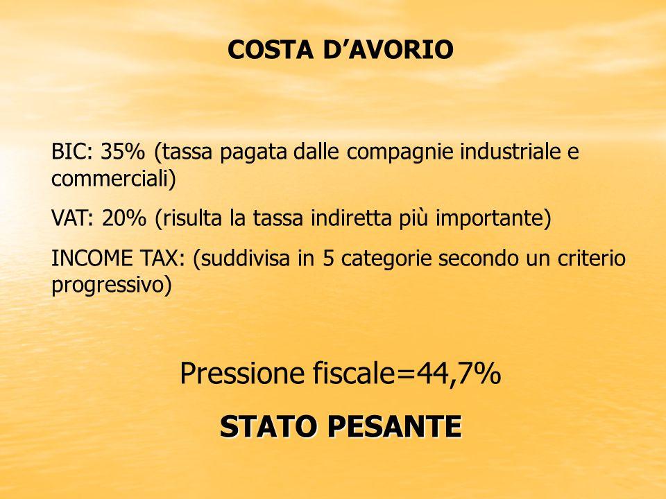 Pressione fiscale=44,7% STATO PESANTE COSTA D'AVORIO