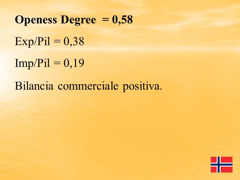 Openess Degree = 0,58 Exp/Pil = 0,38 Imp/Pil = 0,19 Bilancia commerciale positiva.