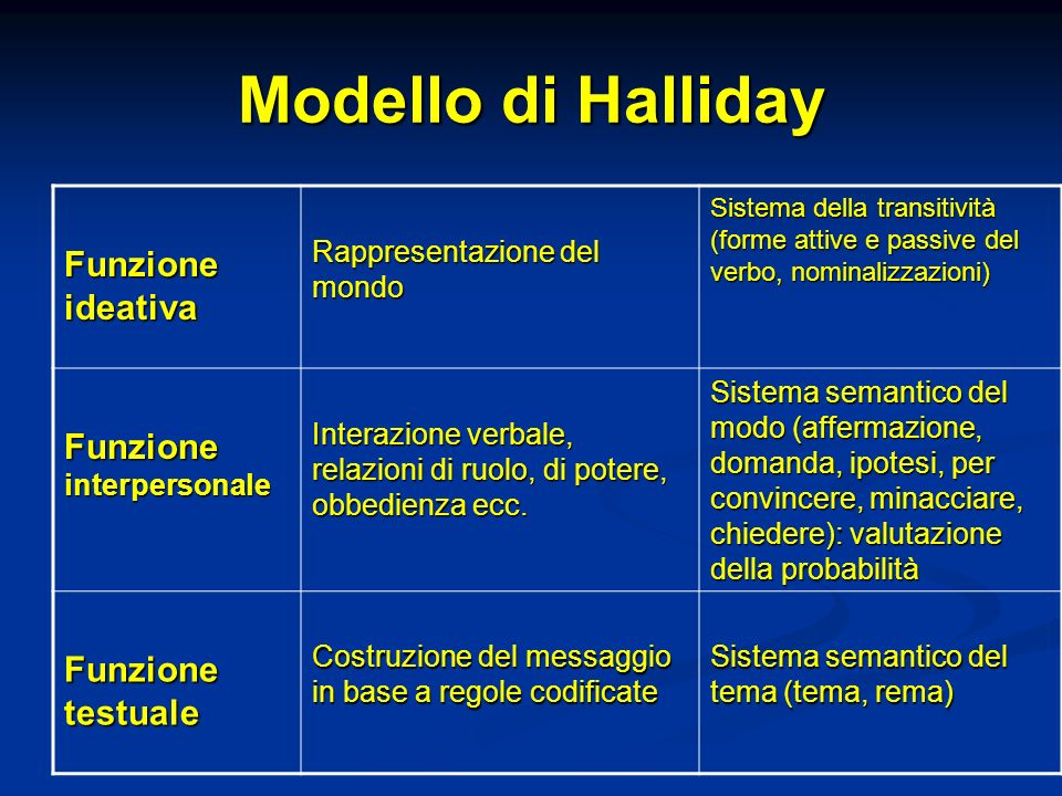 Modello di Halliday Funzione ideativa Funzione interpersonale