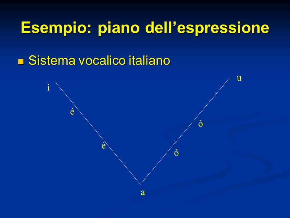 Esempio: piano dell'espressione