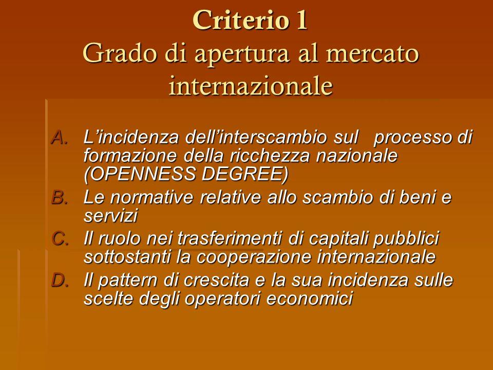 Criterio 1 Grado di apertura al mercato internazionale