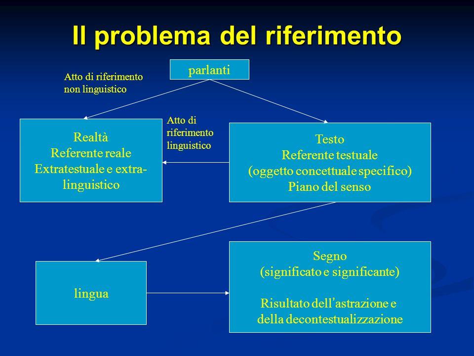 Il problema del riferimento