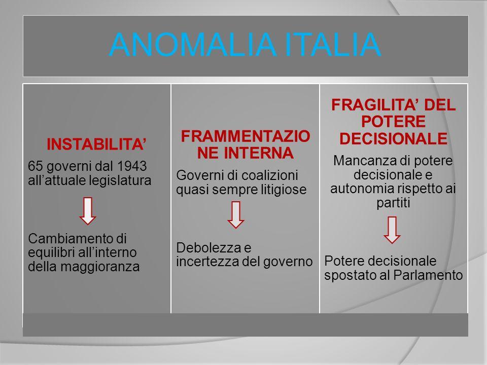 FRAMMENTAZIONE INTERNA FRAGILITA' DEL POTERE DECISIONALE