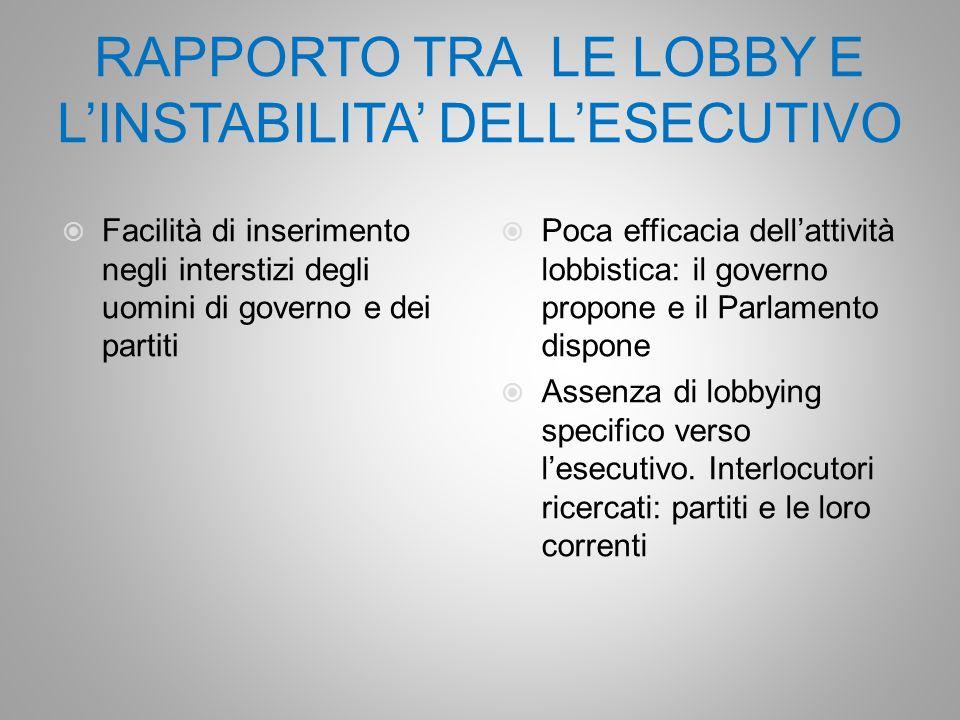 RAPPORTO TRA LE LOBBY E L'INSTABILITA' DELL'ESECUTIVO