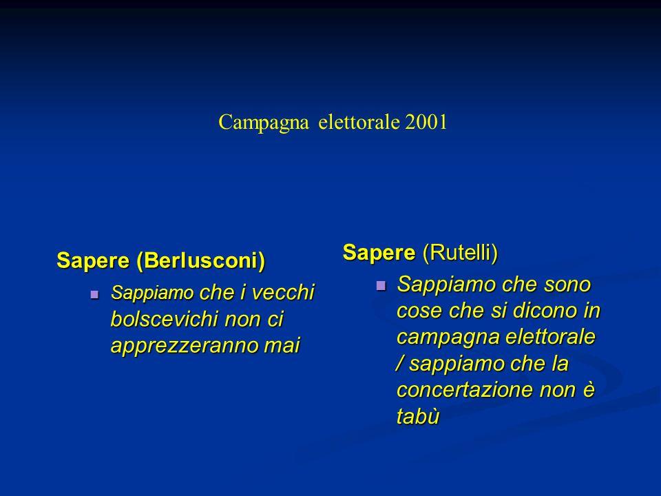 Campagna elettorale 2001 Sapere (Rutelli) Sapere (Berlusconi)