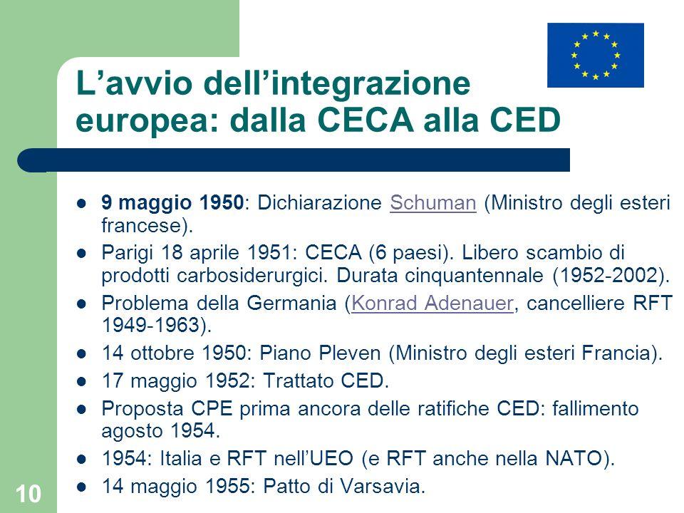 L'avvio dell'integrazione europea: dalla CECA alla CED