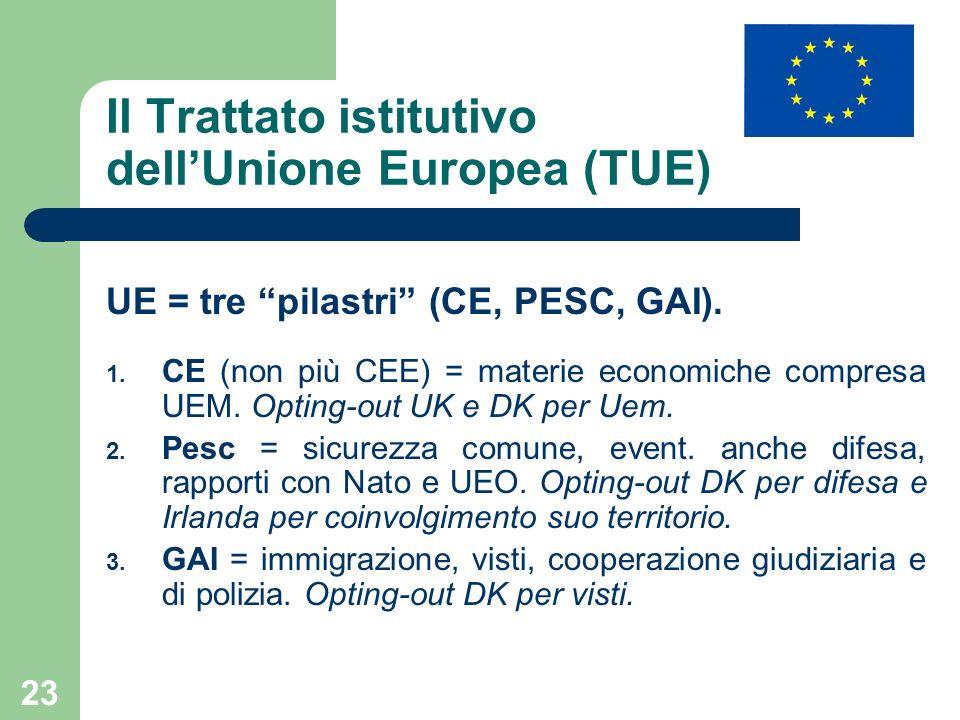 Il Trattato istitutivo dell'Unione Europea (TUE)