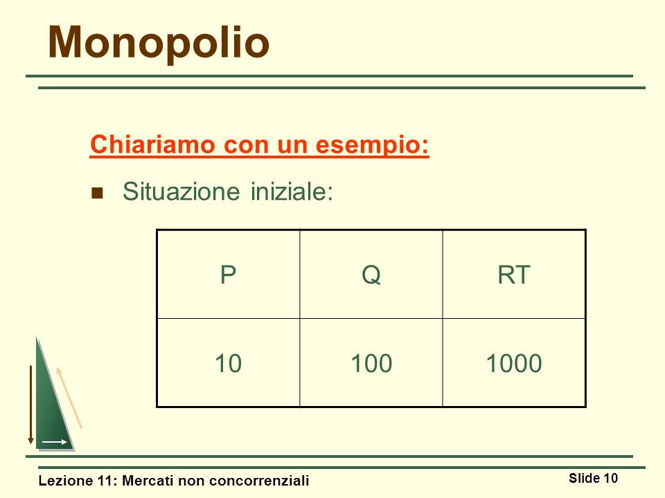 Monopolio Chiariamo con un esempio: Situazione iniziale: P Q RT 10 100