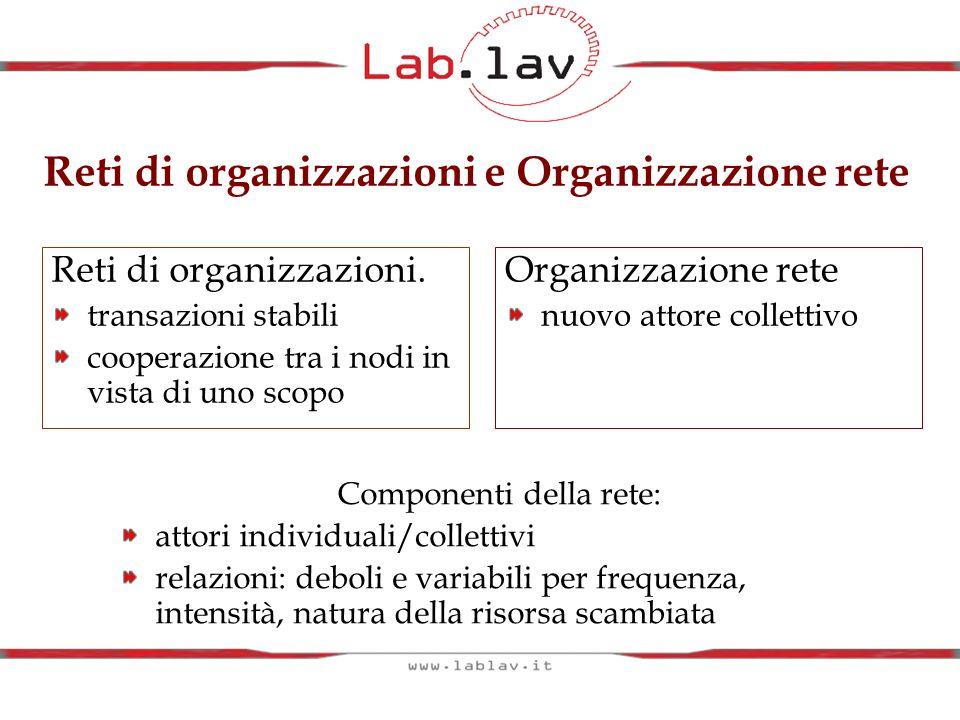 Reti di organizzazioni e Organizzazione rete