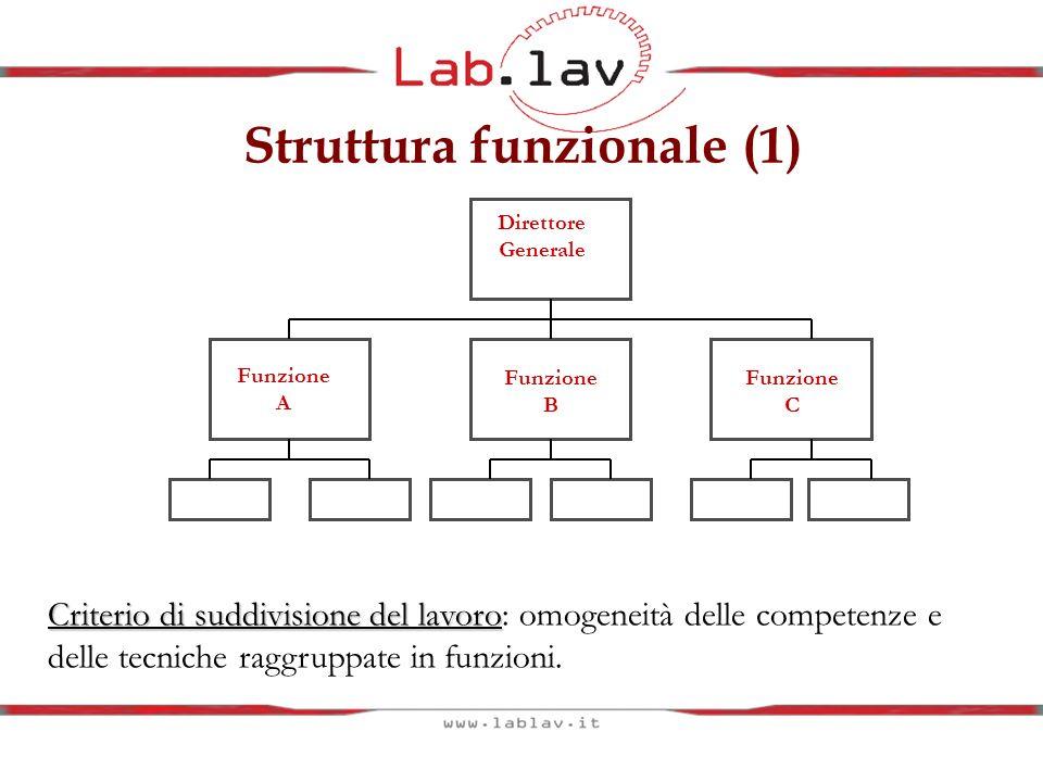 Struttura funzionale (1)