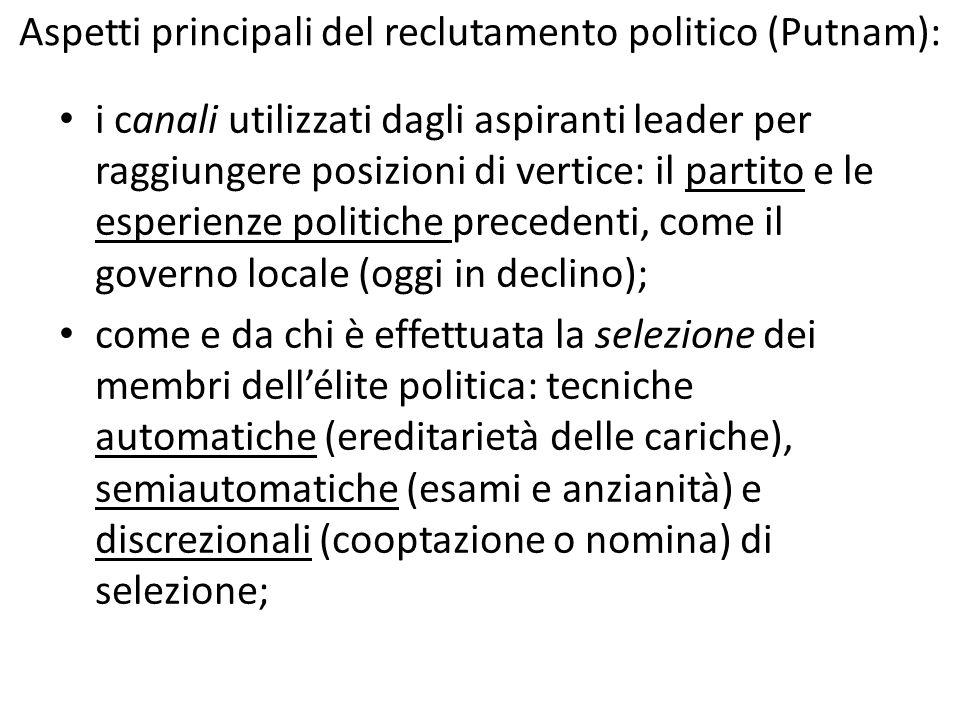 Aspetti principali del reclutamento politico (Putnam):