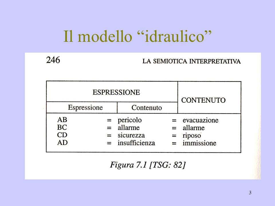 Il modello idraulico