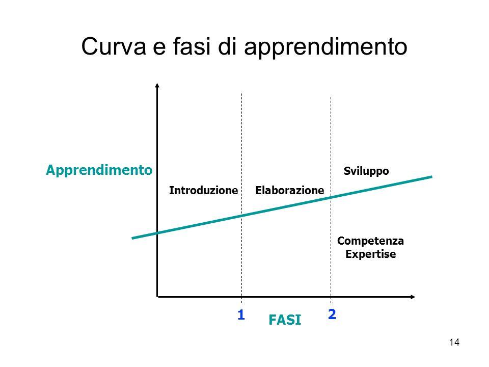 Curva e fasi di apprendimento