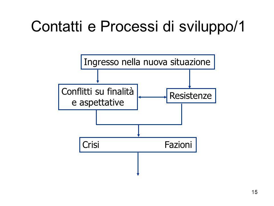 Contatti e Processi di sviluppo/1