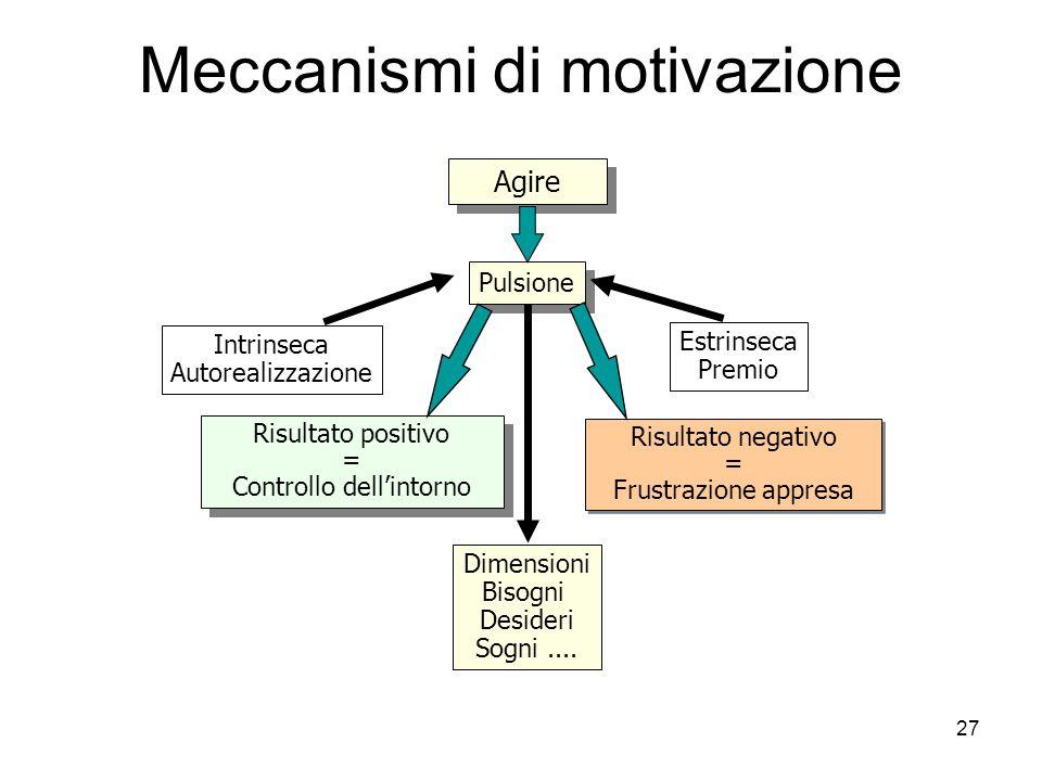 Meccanismi di motivazione
