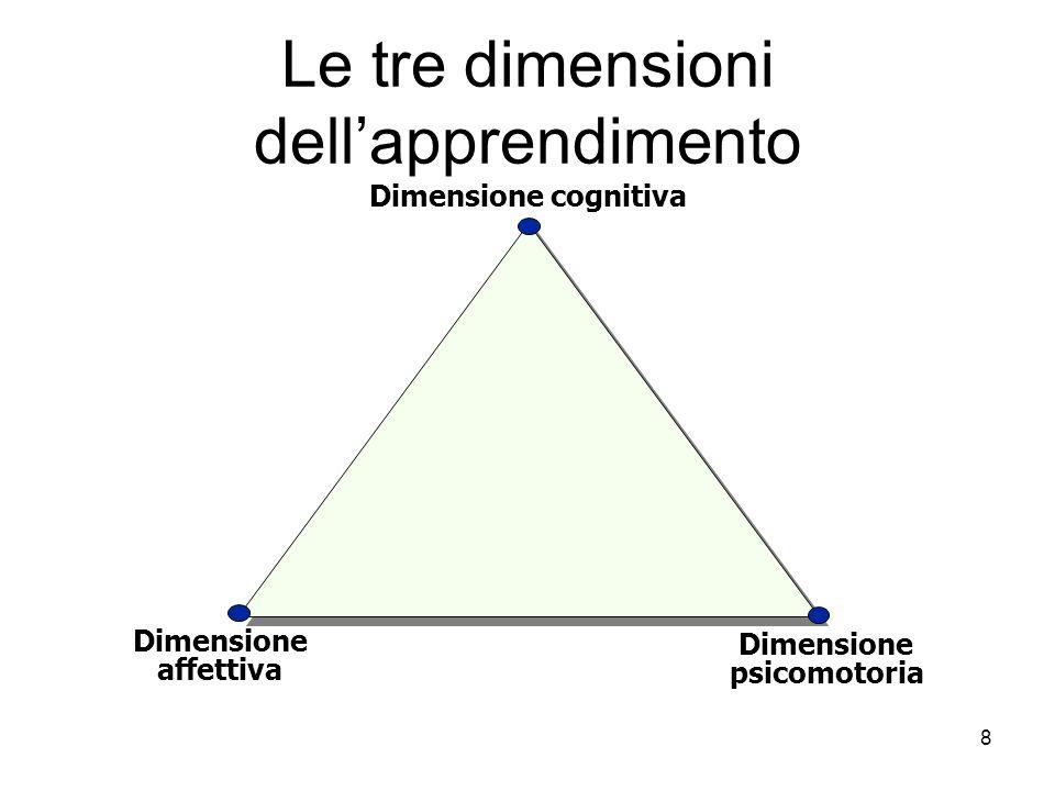 Le tre dimensioni dell'apprendimento